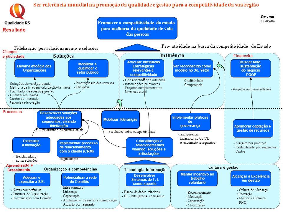 Aprendizado e Crescimento Processos Clientes e sociedade Resultado Rev. em 22-05-06 Ser referência mundial na promoção da qualidade e gestão para a co