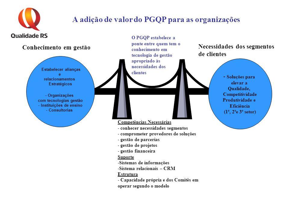 Estabelecer alianças e relacionamentos Estratégicos - Organizações com tecnologias gestão - Instituições de ensino - Consultorias Competências Necessárias - conhecer necessidades segmentos - comprometer provedores de soluções - gestão de parcerias - gestão de projetos - gestão financeira Suporte -Sistemas de informações -Sistema relacionais – CRM Estrutura - Capacidade própria e dos Comitês em operar segundo o modelo Conhecimento em gestão - Soluções para elevar a Qualidade, Competitividade Produtividade e Eficiência (1º, 2ºe 3º setor) Necessidades dos segmentos de clientes A adição de valor do PGQP para as organizações O PGQP estabelece a ponte entre quem tem o conhecimento em tecnologia de gestão apropriado às necessidades dos clientes