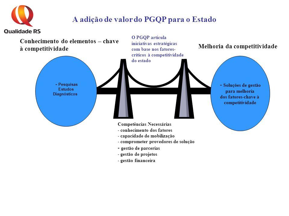 - Pesquisas Estudos Diagnósticos Competências Necessárias - conhecimento dos fatores - capacidade de mobilização - comprometer provedores de solução - gestão de parcerias - gestão de projetos - gestão financeira Conhecimento do elementos – chave à competitividade - Soluções de gestão para melhoria dos fatores-chave à competitividade Melhoria da competitividade A adição de valor do PGQP para o Estado O PGQP articula iniciativas estratégicas com base nos fatores- críticos à competitividade do estado