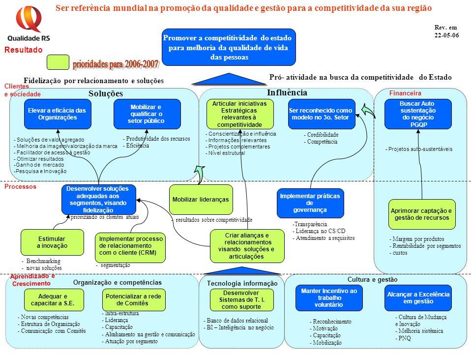 Aprendizado e Crescimento Processos Clientes e sociedade Resultado Rev.