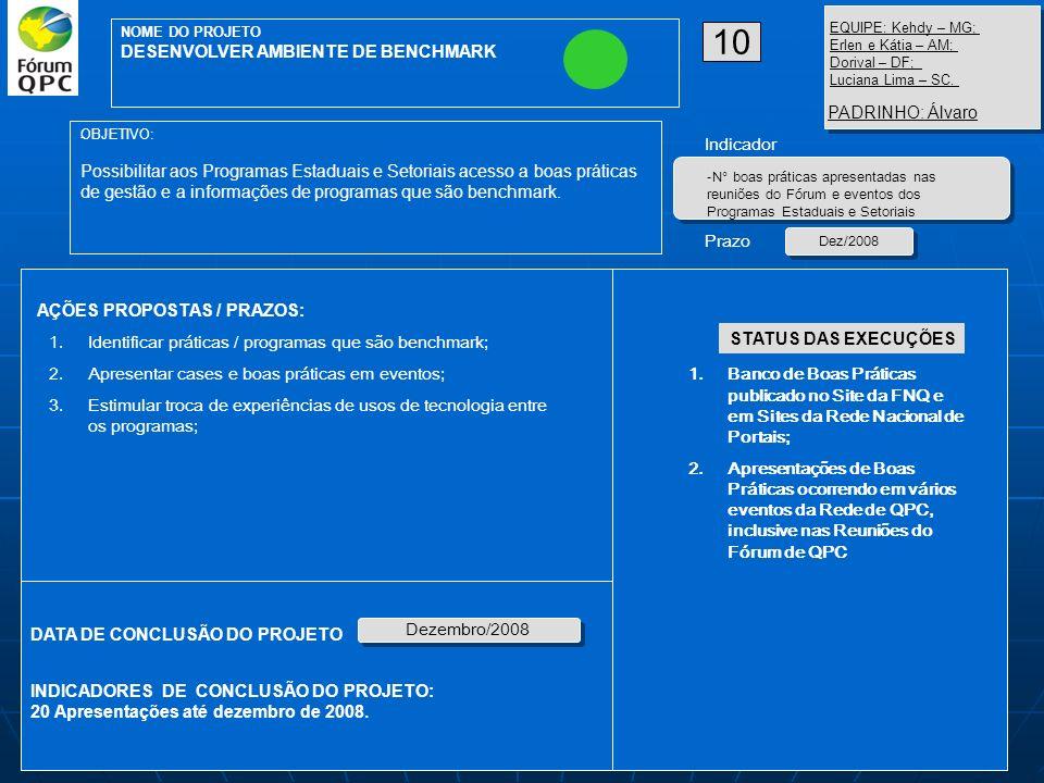AÇÕES PROPOSTAS / PRAZOS: OBJETIVO: Consolidação dos programas estaduais e desenvolvimento dos programas setoriais INDICADORES DE CONCLUSÃO DO PROJETO: DATA DE CONCLUSÃO DO PROJETO Junho/2008 08 NOME DO PROJETO DESENVOLVIMENTO E CRIAÇÃO DE NOVOS PESQPC Indicadores Prazo - Número de programas estabelecidos 1.Analisar o status de cada um dos programas; 2.Realizar reuniões de sensibilização das governanças estaduais (governo + iniciativa privada); 3.Priorizar Estados: Roraima, Acre, Amapá, Maranhão, Mato Grosso e Piauí 4.Criar programas nos setores considerados prioritários; 5.Definir metodologia / modelo de gestão para programas; 6.Preparar manuais, cartilhas e roteiros para a implementação e desenvolvimento regional/setorial dos programas; 7.Planejar a ação necessária em cada um dos programas; 8.Validar o planejamento com os respectivos líderes; 9.Acompanhar a execução; EQUIPE: MG -Kedhy/AL - Nádia SE - Roberto Diniz/ES - Sônia RO -Juciana/PB – Marilda MS - Maria Elisa; PA – Eda Maria PADRINHO SE- Marcel: Junho/2008 - Manual / cartilha produzida; - Plano de consolidação / desenvolvimento entregue STATUS DAS EXECUÇÕES 1.Levantamento de Informações (Incluindo contatos nos estados com Cadastro por Programas Estaduais, Setoriais e Entidades).