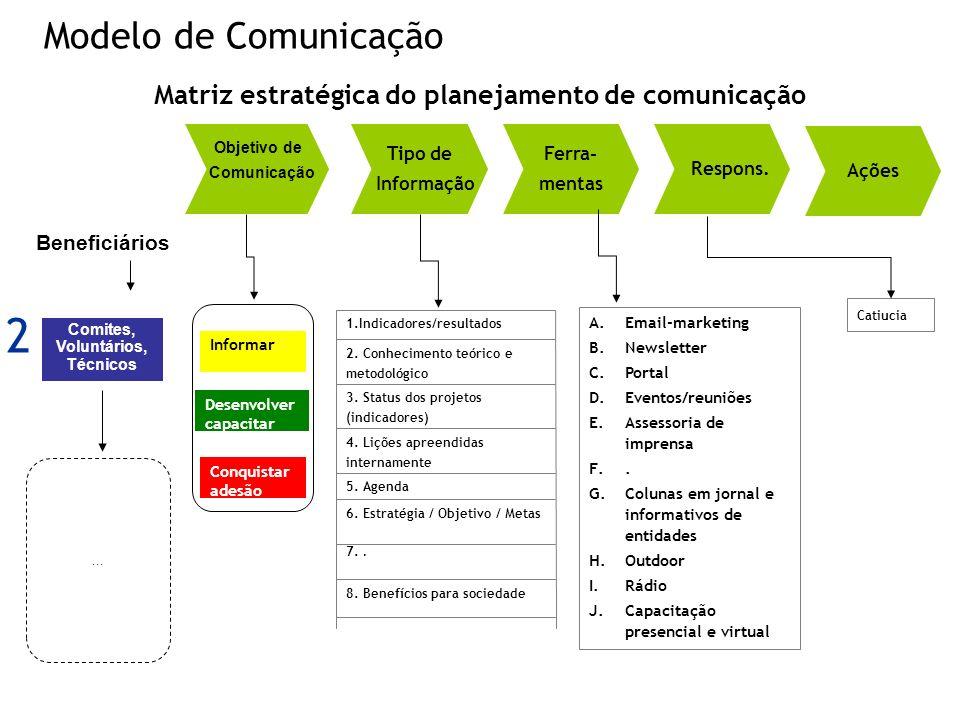 Modelo de Comunicação Matriz estratégica do planejamento de comunicação Objetivo de Comunicação Tipo de Informação Ferra- mentas Respons. Ações Benefi
