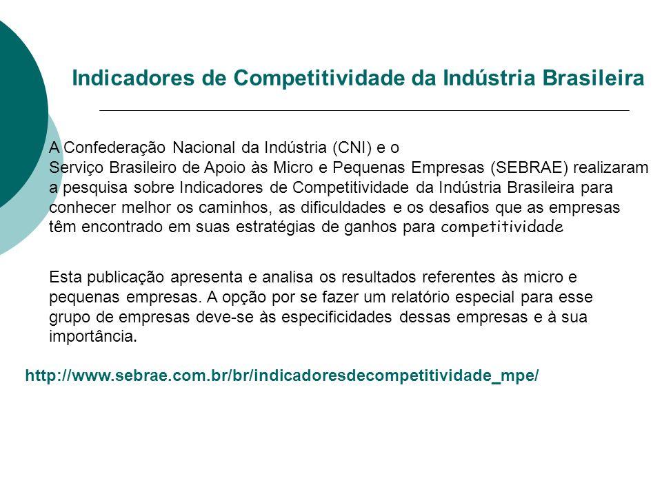 Confederação Nacional da Indústria (CNI) e o Serviço Brasileiro de Apoio às Micro e Pequenas Empresas (SEBRAE) realizaram a pesquisa sobre Indicadores de Competitividade da Indústria Brasileira para conhecer melhor os caminhos, as dificuldades e os desafios que as empresas têm encontrado em suas estratégias de ganhos para competitividade.