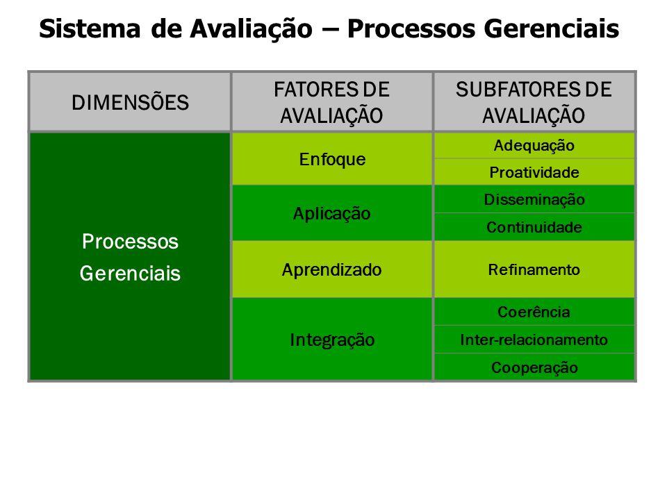 Sistema de Avaliação – Processos Gerenciais DIMENSÕES FATORES DE AVALIAÇÃO SUBFATORES DE AVALIAÇÃO Processos Gerenciais Enfoque Adequação Proatividade