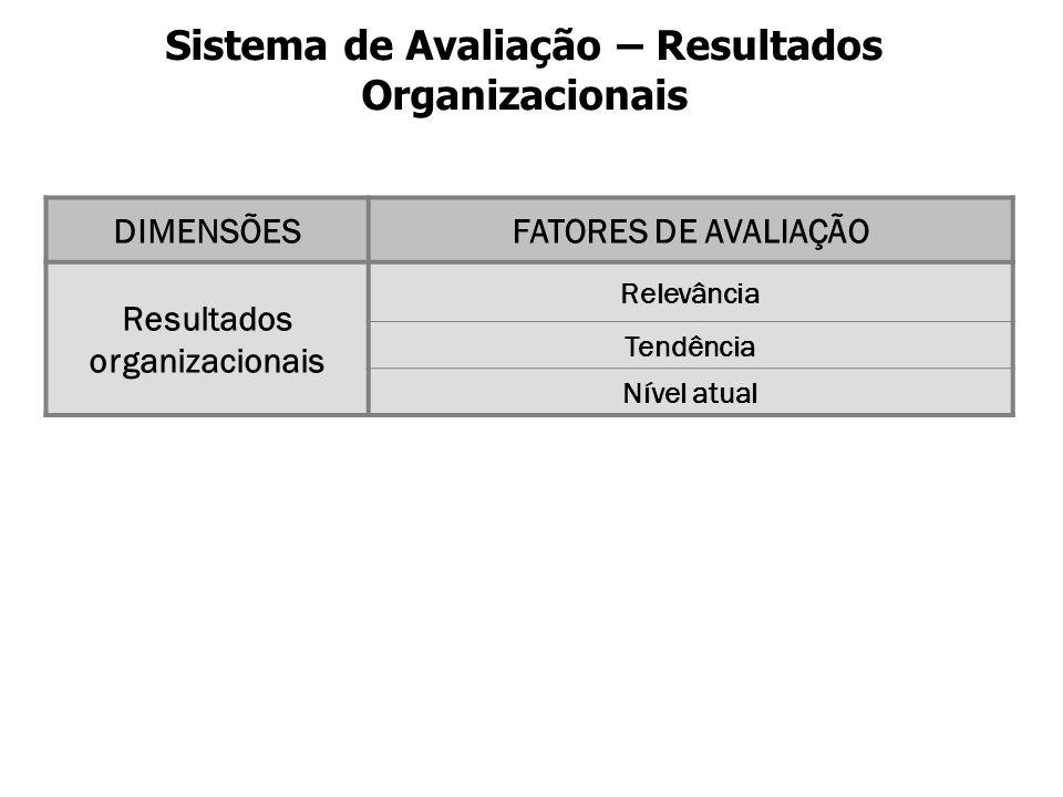 Sistema de Avaliação – Resultados Organizacionais DIMENSÕESFATORES DE AVALIAÇÃO Resultados organizacionais Relevância Tendência Nível atual
