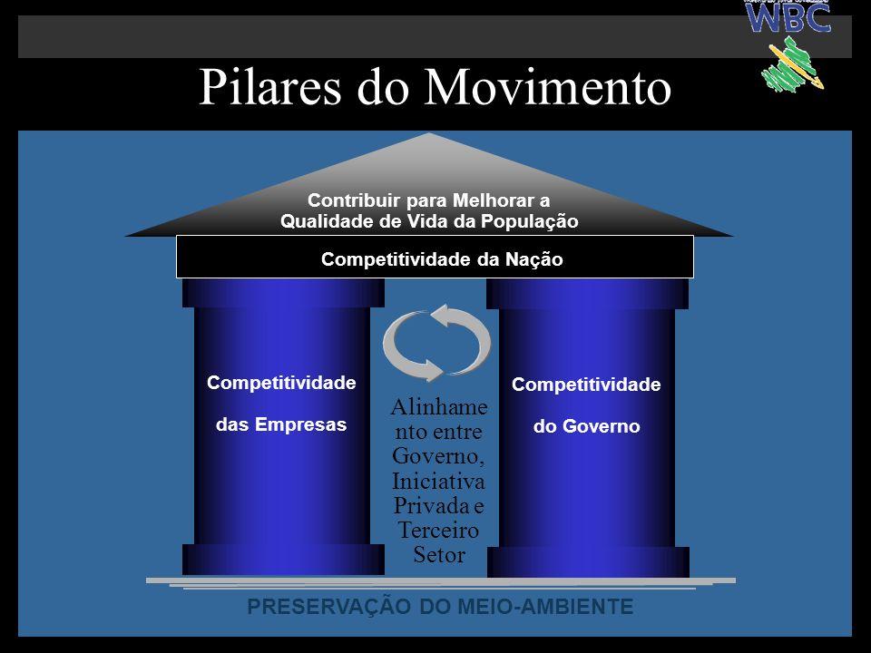 Pilares do Movimento Competitividade das Empresas Contribuir para Melhorar a Qualidade de Vida da População Competitividade do Governo Alinhame nto en