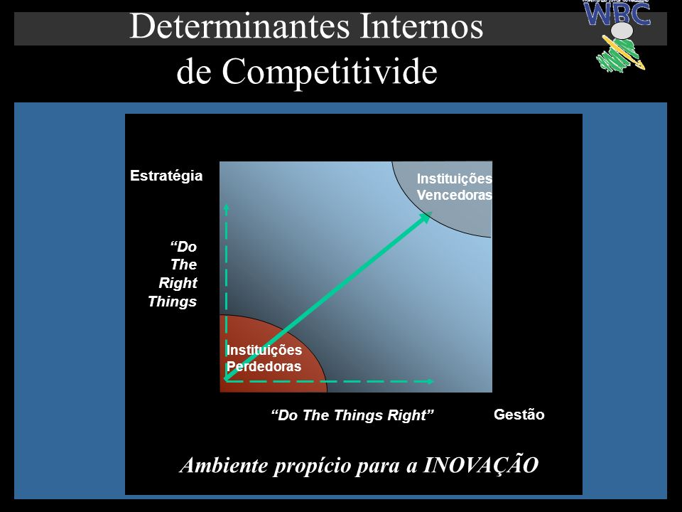 Busca da Inovação Determinantes Internos de Competitivide Do The Things Right Do The Right Things Instituições Perdedoras Instituições Vencedoras Estr