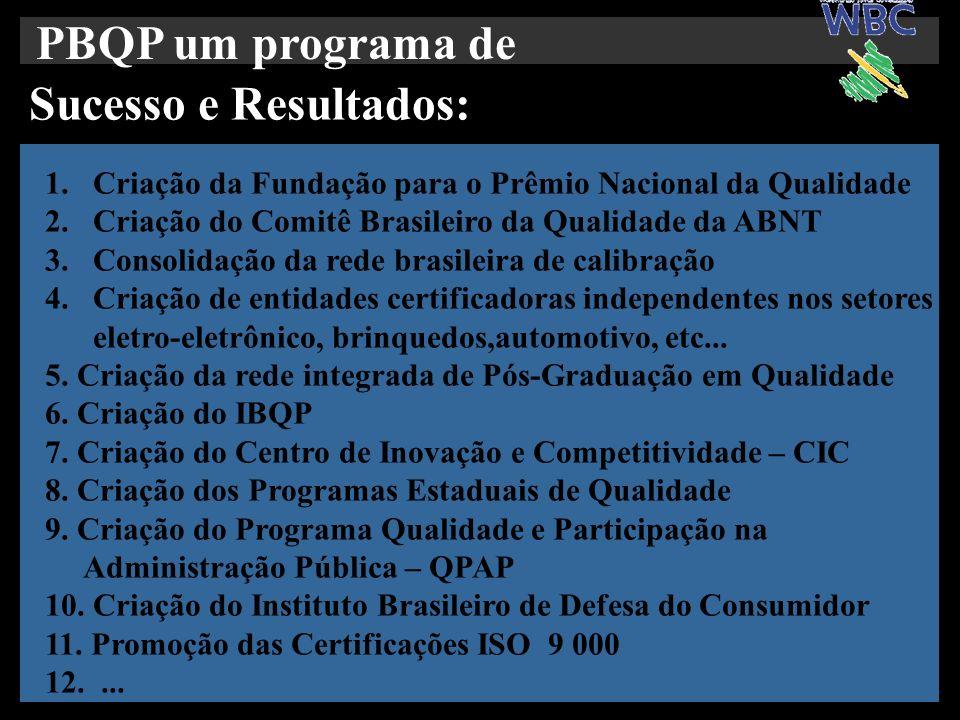PBQP um programa de Sucesso e Resultados: 1.Criação da Fundação para o Prêmio Nacional da Qualidade 2.Criação do Comitê Brasileiro da Qualidade da ABN