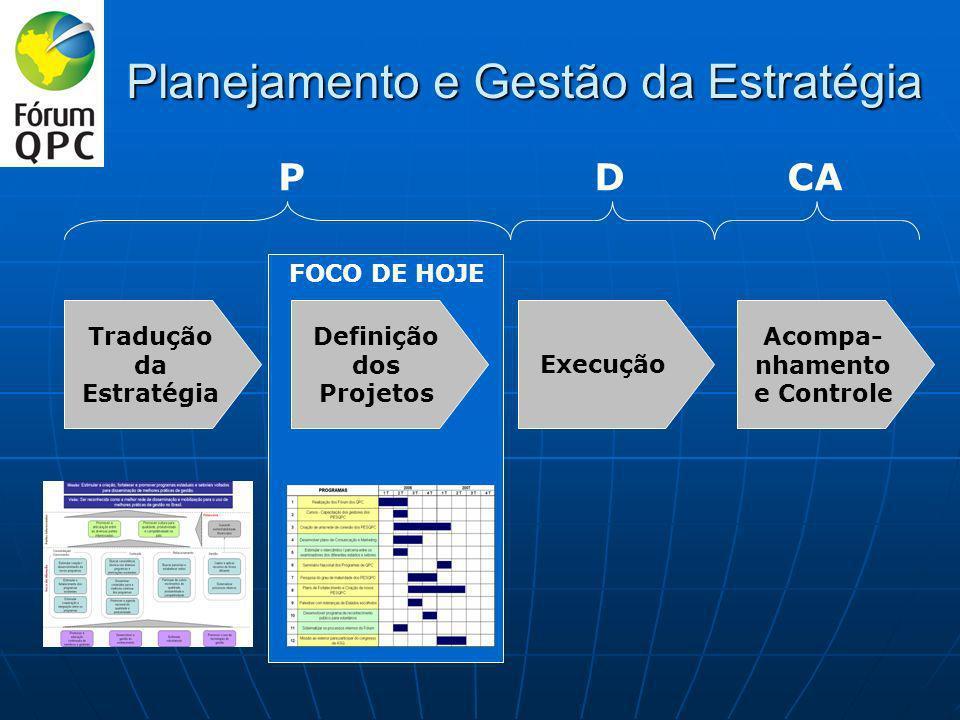 Planejamento e Gestão da Estratégia Tradução da Estratégia Definição dos Projetos Execução Acompa- nhamento e Controle FOCO DE HOJE PDCA