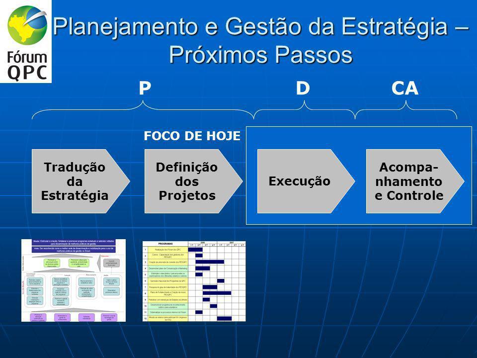 Planejamento e Gestão da Estratégia – Próximos Passos Tradução da Estratégia Definição dos Projetos Execução Acompa- nhamento e Controle FOCO DE HOJE PDCA