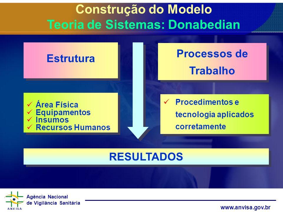 Agência Nacional de Vigilância Sanitária www.anvisa.gov.br Construção do Modelo Teoria de Sistemas: Donabedian Estrutura Processos de Trabalho RESULTA