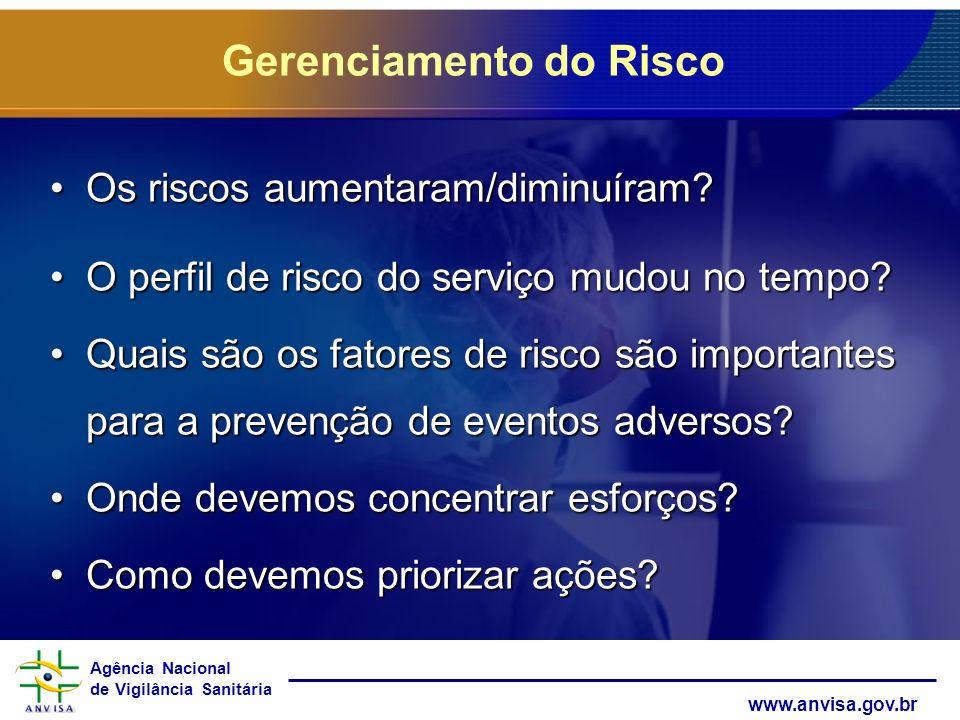 Agência Nacional de Vigilância Sanitária www.anvisa.gov.br Gerenciamento do Risco Os riscos aumentaram/diminuíram?Os riscos aumentaram/diminuíram? O p