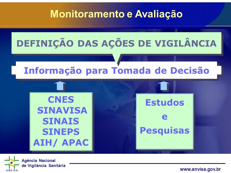 Agência Nacional de Vigilância Sanitária www.anvisa.gov.br CNES SINAVISA SINAIS SINEPS AIH/ APAC CNES SINAVISA SINAIS SINEPS AIH/ APAC Informação para