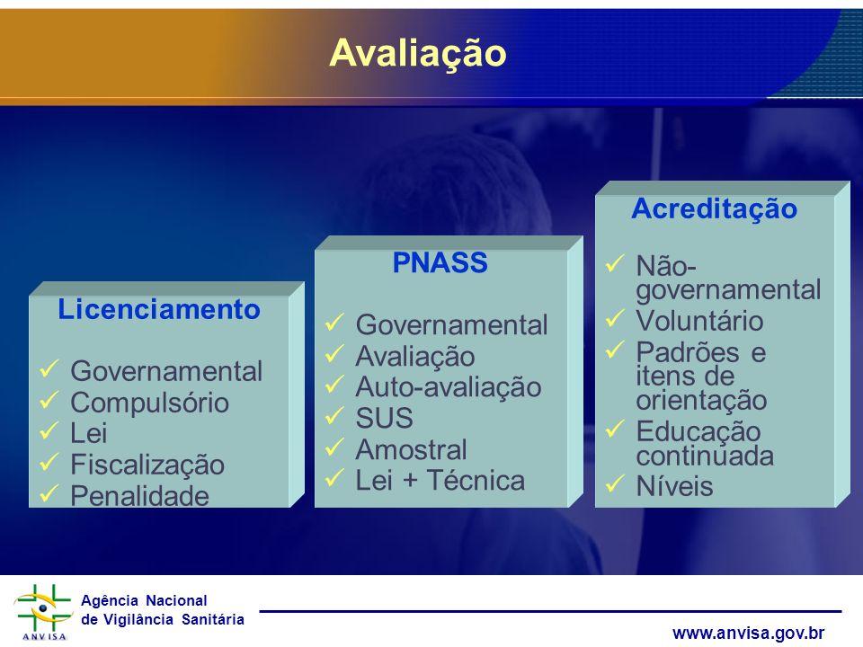 Agência Nacional de Vigilância Sanitária www.anvisa.gov.br Licenciamento Governamental Compulsório Lei Fiscalização Penalidade Acreditação Não- govern