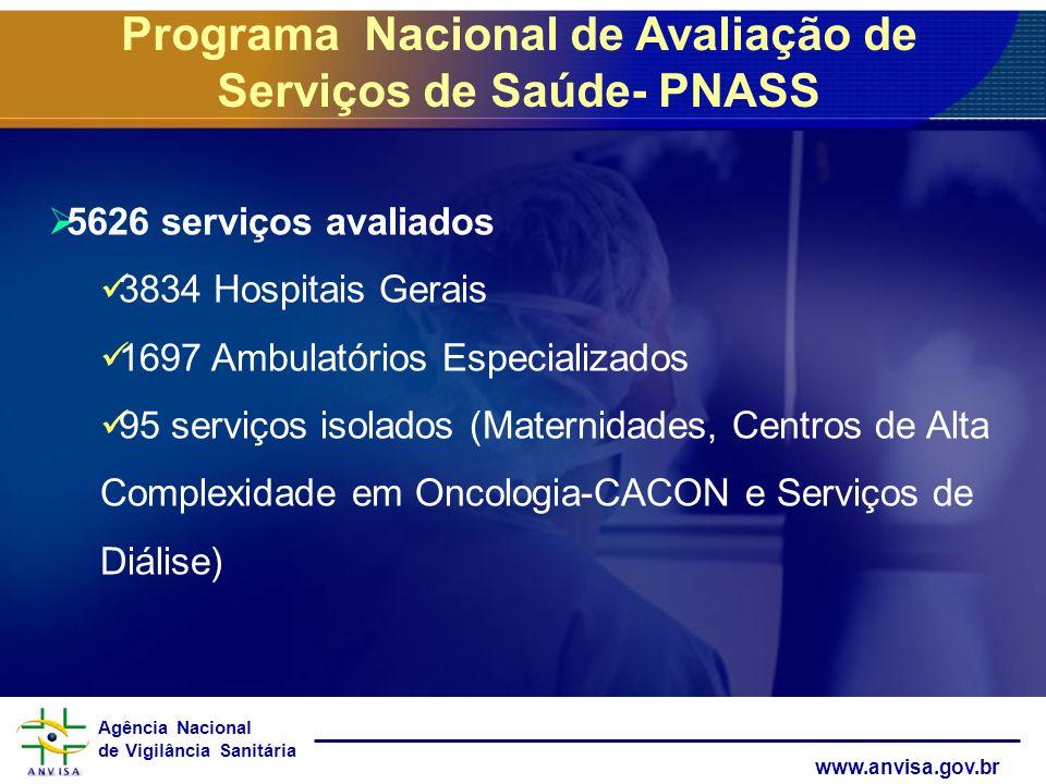 Agência Nacional de Vigilância Sanitária www.anvisa.gov.br Programa Nacional de Avaliação de Serviços de Saúde- PNASS 5626 serviços avaliados 3834 Hos