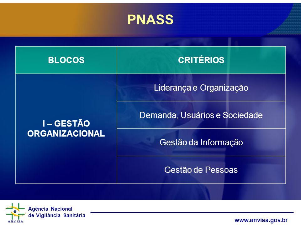Agência Nacional de Vigilância Sanitária www.anvisa.gov.br PNASS BLOCOSCRITÉRIOS I – GESTÃO ORGANIZACIONAL Liderança e Organização Demanda, Usuários e