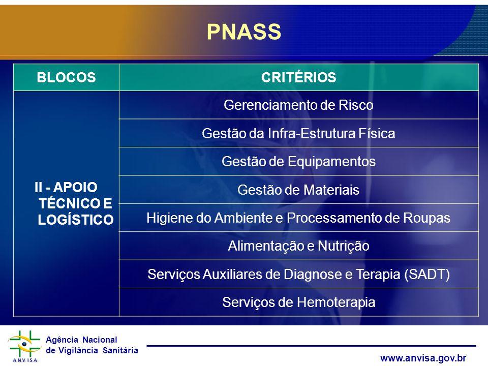Agência Nacional de Vigilância Sanitária www.anvisa.gov.br PNASS BLOCOSCRITÉRIOS II - APOIO TÉCNICO E LOGÍSTICO Gerenciamento de Risco Gestão da Infra