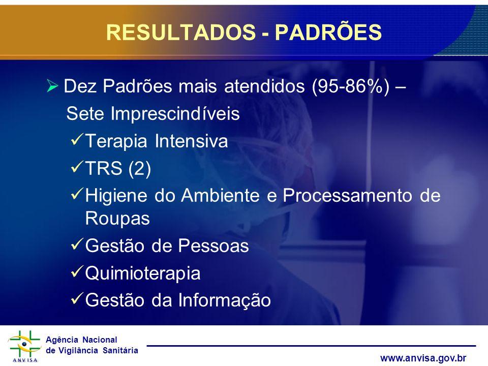 Agência Nacional de Vigilância Sanitária www.anvisa.gov.br Dez Padrões mais atendidos (95-86%) – Sete Imprescindíveis Terapia Intensiva TRS (2) Higien