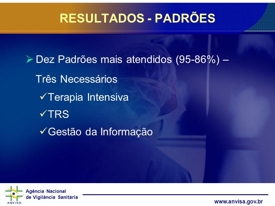 Agência Nacional de Vigilância Sanitária www.anvisa.gov.br Dez Padrões mais atendidos (95-86%) – Três Necessários Terapia Intensiva TRS Gestão da Info