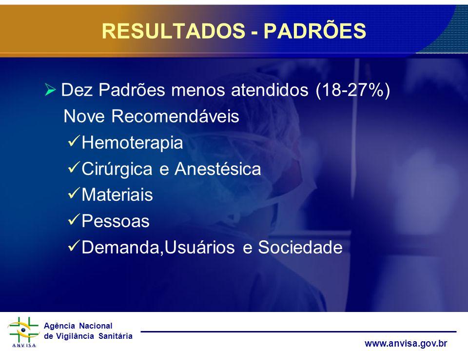 Agência Nacional de Vigilância Sanitária www.anvisa.gov.br Dez Padrões menos atendidos (18-27%) Nove Recomendáveis Hemoterapia Cirúrgica e Anestésica