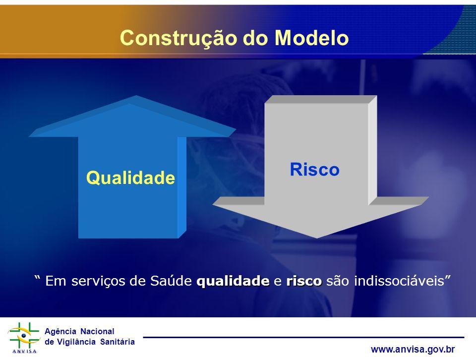 Agência Nacional de Vigilância Sanitária www.anvisa.gov.br Risco Qualidade qualidaderisco Em serviços de Saúde qualidade e risco são indissociáveis Co