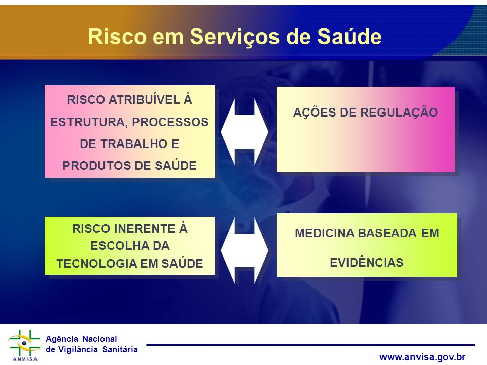 Agência Nacional de Vigilância Sanitária www.anvisa.gov.br Risco em Serviços de Saúde RISCO INERENTE À ESCOLHA DA TECNOLOGIA EM SAÚDE RISCO ATRIBUÍVEL