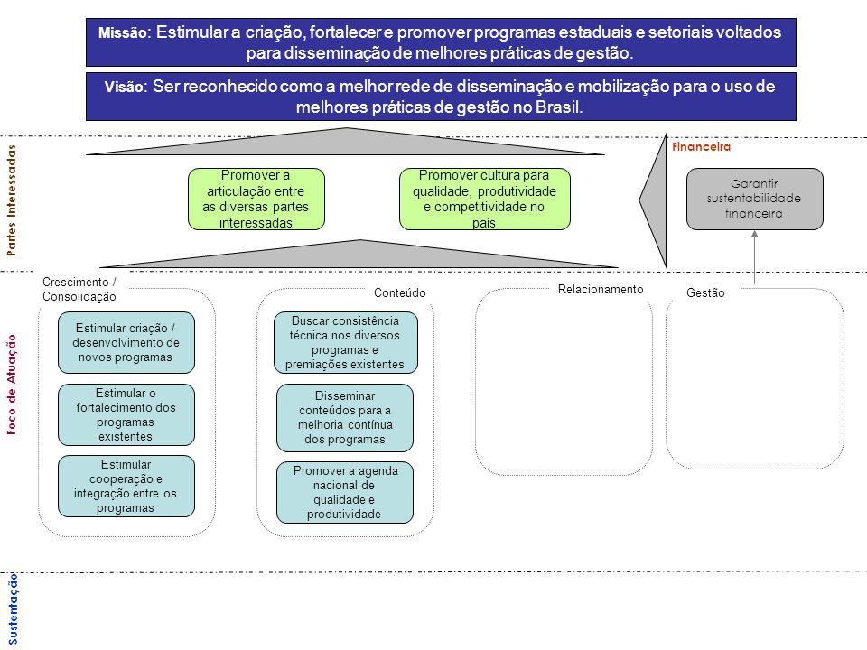 Missão : Estimular a criação, fortalecer e promover programas estaduais e setoriais voltados para disseminação de melhores práticas de gestão. Visão :