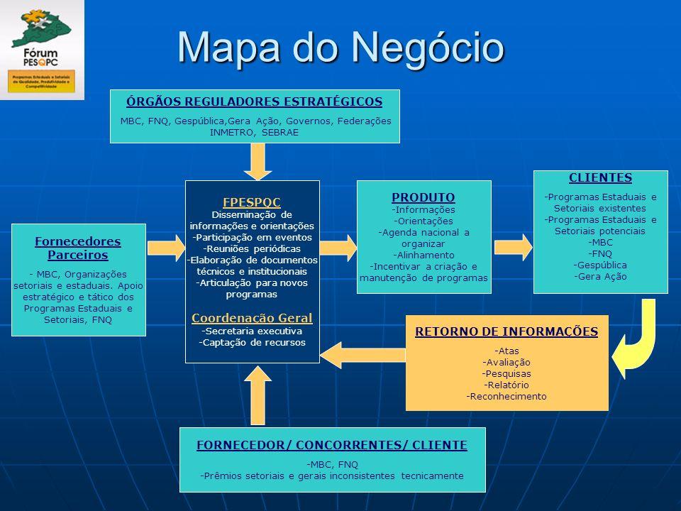 Mapa do Negócio FPESPQC Disseminação de informações e orientações -Participação em eventos -Reuniões periódicas -Elaboração de documentos técnicos e i