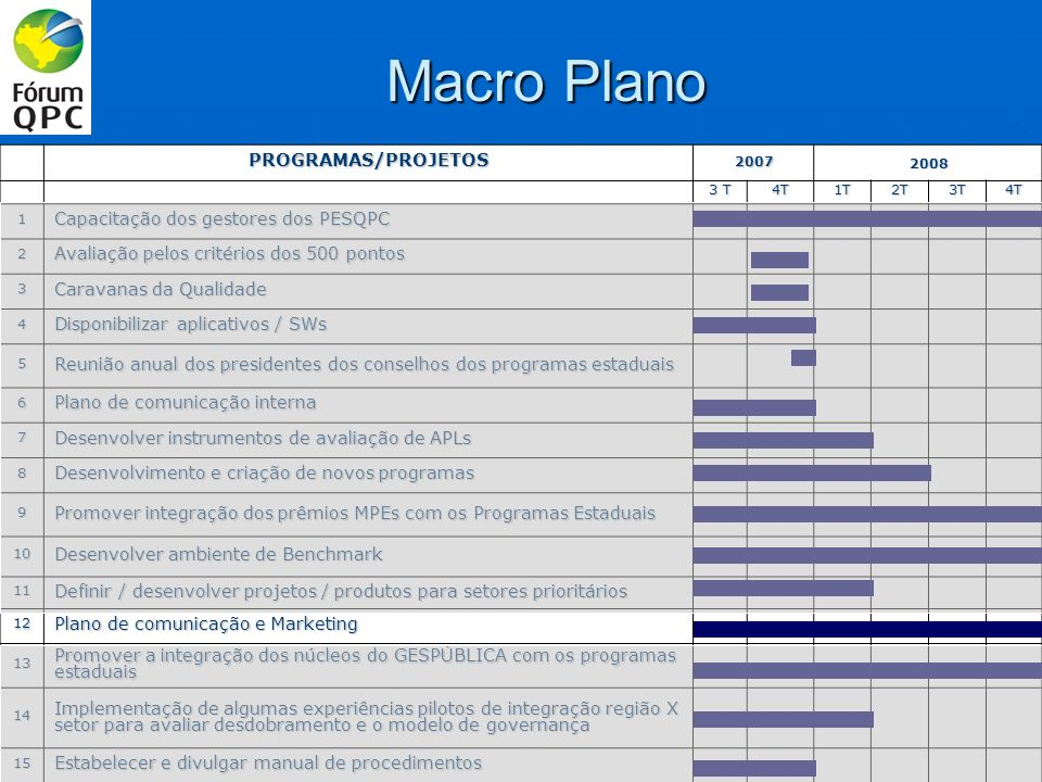 Macro Plano PROGRAMAS/PROJETOS20072008 3 T 4T1T2T3T4T 1 Capacitação dos gestores dos PESQPC 2 Avaliação pelos critérios dos 500 pontos 3 Caravanas da