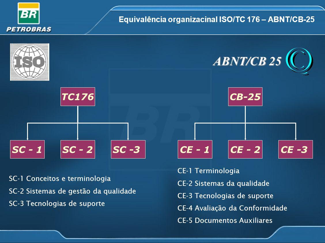 Equivalência organizacinal ISO/TC 176 – ABNT/CB-25 TC176 SC - 1SC - 2SC -3 SC-1 Conceitos e terminologia SC-2 Sistemas de gestão da qualidade SC-3 Tec