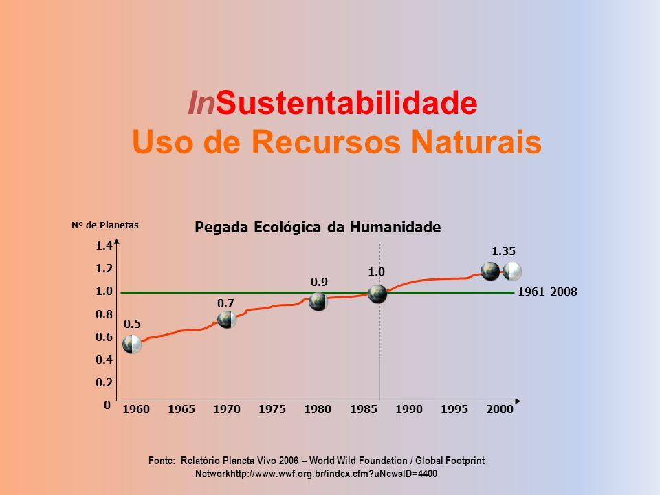 InSustentabilidade Uso de Recursos Naturais 196019651970197519801985199019952000 0.2 0.4 0.6 0.8 1.0 1.2 1.4 0 1961-2008 Pegada Ecológica da Humanidad