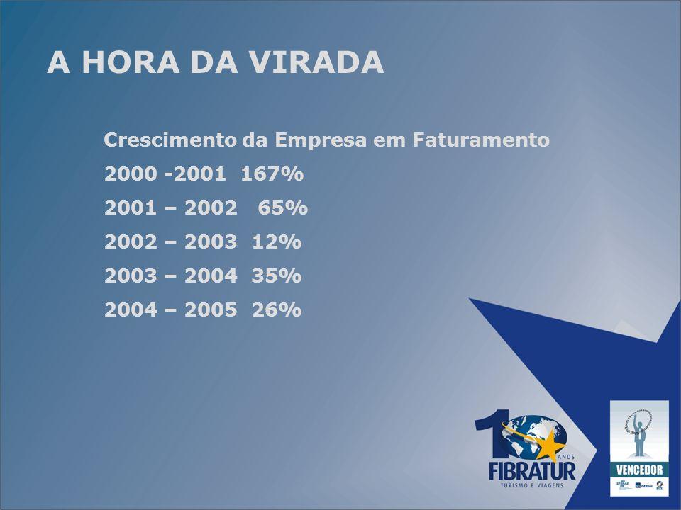 A HORA DA VIRADA Crescimento da Empresa em Faturamento 2000 -2001 167% 2001 – 2002 65% 2002 – 2003 12% 2003 – 2004 35% 2004 – 2005 26%
