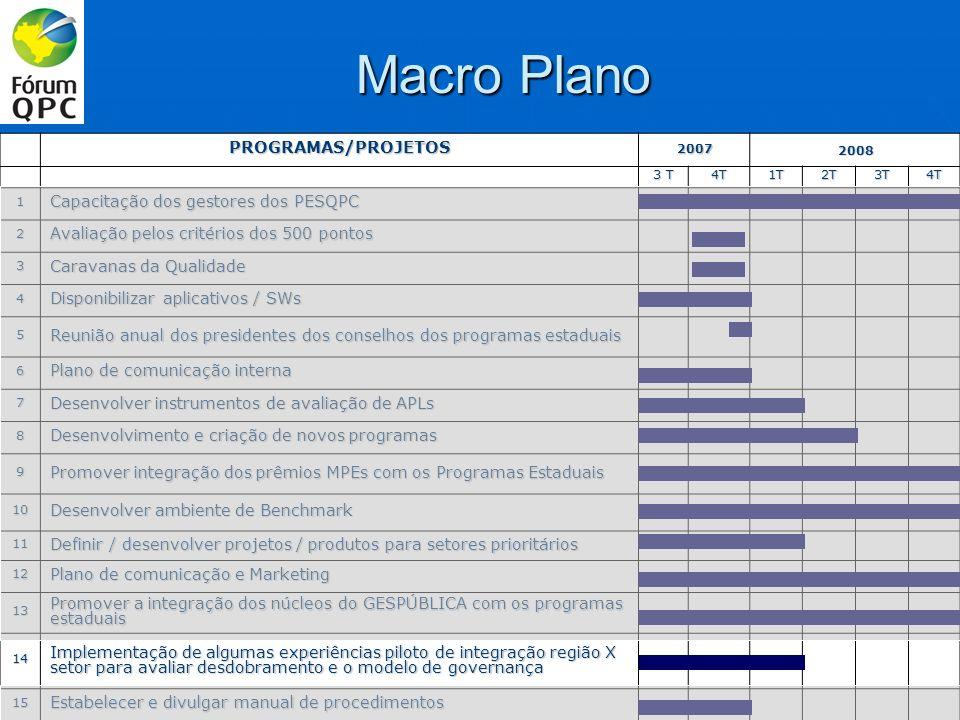 Macro Plano PROGRAMAS/PROJETOS20072008 3 T 4T1T2T3T4T 1 Capacitação dos gestores dos PESQPC 2 Avaliação pelos critérios dos 500 pontos 3 Caravanas da Qualidade 4 Disponibilizar aplicativos / SWs 5 Reunião anual dos presidentes dos conselhos dos programas estaduais 6 Plano de comunicação interna 7 Desenvolver instrumentos de avaliação de APLs 8 Desenvolvimento e criação de novos programas 9 Promover integração dos prêmios MPEs com os Programas Estaduais 10 Desenvolver ambiente de Benchmark 11 Definir / desenvolver projetos / produtos para setores prioritários 12 Plano de comunicação e Marketing 13 Promover a integração dos núcleos do GESPÚBLICA com os programas estaduais 14 Implementação de algumas experiências piloto de integração região X setor para avaliar desdobramento e o modelo de governança 15 Estabelecer e divulgar manual de procedimentos