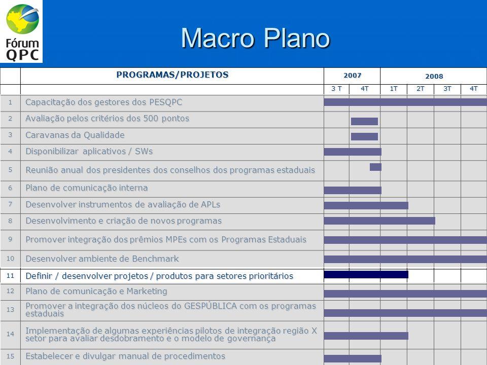 AÇÕES PROPOSTAS / PRAZOS: OBJETIVO: Promover a geração de resultados e melhoria de gestão das organizações nos setores definidos como prioritários e promover a mobilização de organizações.