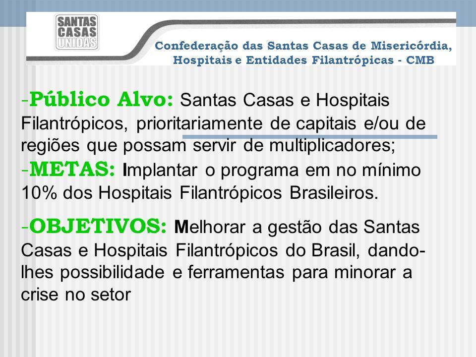 Confederação das Santas Casas de Misericórdia, Hospitais e Entidades Filantrópicas - CMB PROGRAMA DE QUALIDADE E PRODUTIVIDADE DAS SANTAS CASAS E HOSP