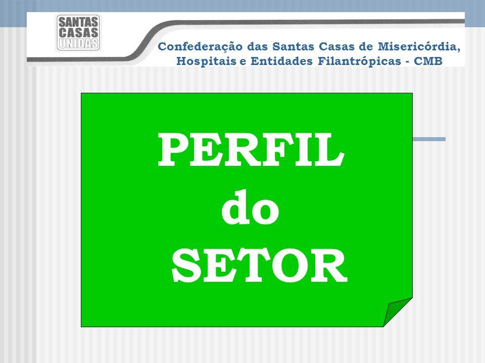 Confederação das Santas Casas de Misericórdia, Hospitais e Entidades Filantrópicas - CMB Lançamento do Programa: 02 de julho Nº de Hospitais: 50 Prazo