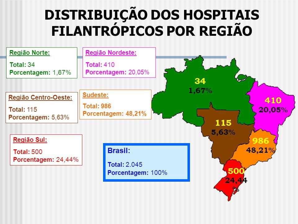 Confederação das Santas Casas de Misericórdia, Hospitais e Entidades Filantrópicas - CMB PERFIL do SETOR