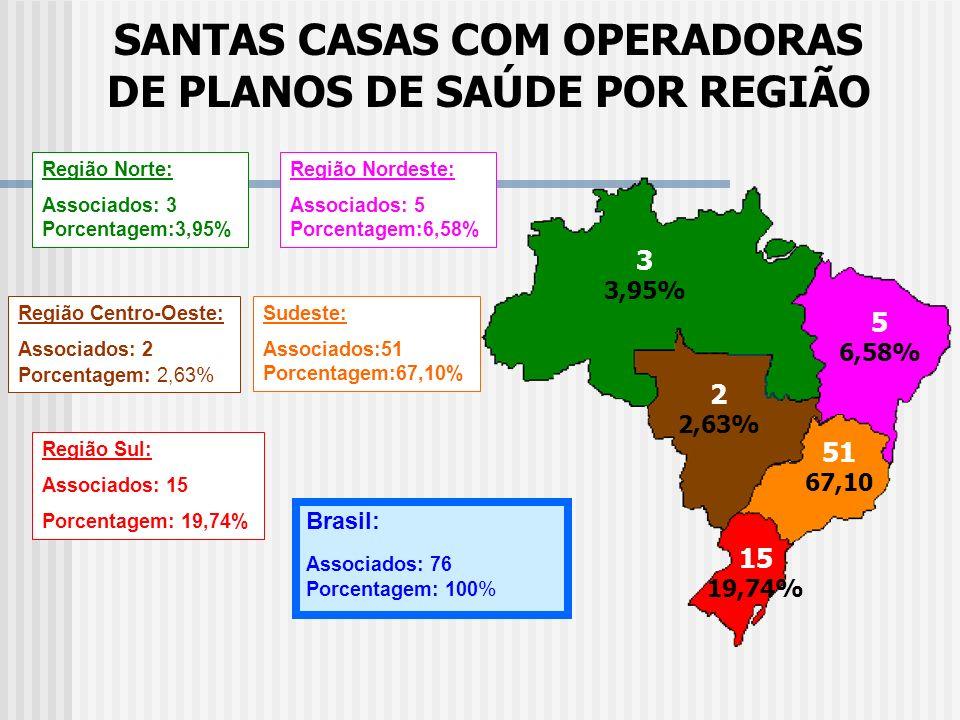 DISTRIBUIÇÃO DOS HOSPITAIS FILANTRÓPICOS POR REGIÃO 34 1,67% Região Norte: Total: 34 Porcentagem: 1,67% Região Nordeste: Total: 410 Porcentagem: 20,05