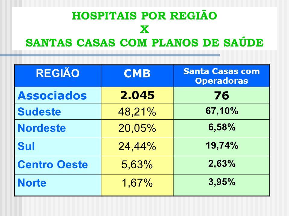 SANTAS CASAS POR REGIÃO X SANTAS CASAS COM PLANOS DE SAÚDE