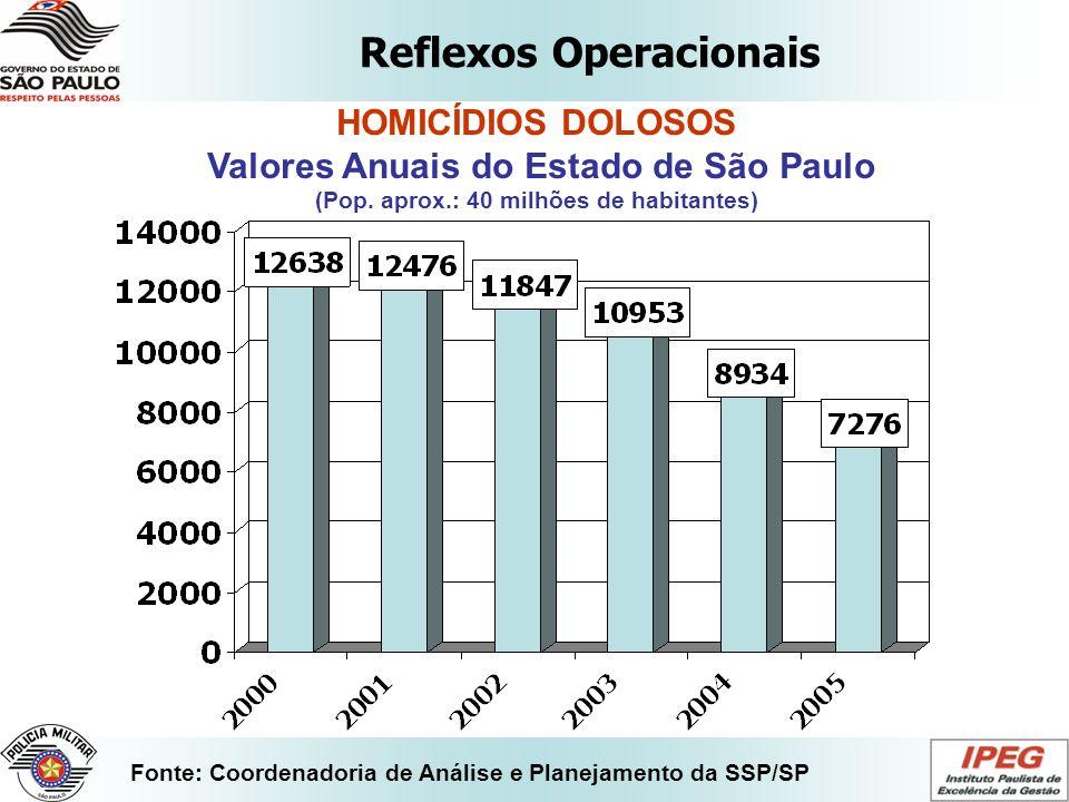 Reflexos Operacionais Fonte: Coordenadoria de Análise e Planejamento da SSP/SP HOMICÍDIOS DOLOSOS Valores Anuais do Estado de São Paulo (Pop. aprox.: