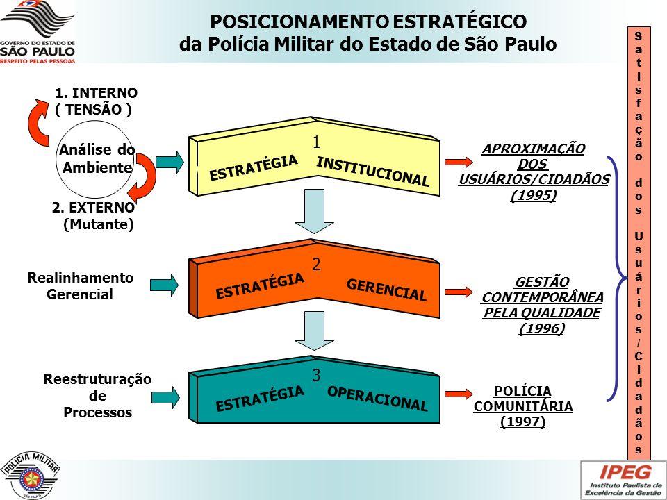 ESTRATÉGIA INSTITUCIONAL ESTRATÉGIA GERENCIAL ESTRATÉGIA OPERACIONAL Reestruturação de Processos Análise do Ambiente Realinhamento Gerencial 1 2 3 Sat