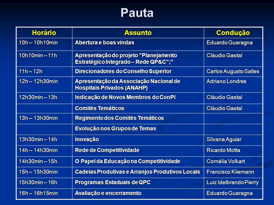 Pauta HorárioAssuntoCondução 10h – 10h10min Abertura e boas vindas Eduardo Guaragna 10h10min – 11h Apresentação do projeto Planejamento Estratégico In
