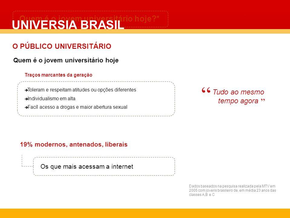 Quem é o jovem universitário hoje?* Tudo ao mesmo tempo agora Dados baseados na pesquisa realizada pela MTV em 2005 com jovens brasileiro de, em média