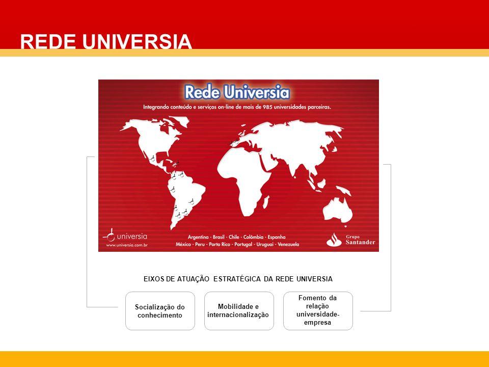 EIXOS DE ATUAÇÃO ESTRATÉGICA DA REDE UNIVERSIA Socialização do conhecimento Mobilidade e internacionalização Fomento da relação universidade- empresa