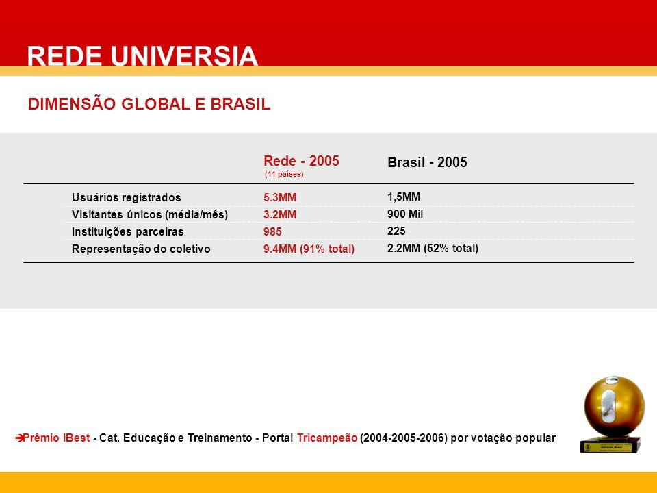 Usuários registrados Visitantes únicos (média/mês) Instituições parceiras Representação do coletivo Brasil - 2005 1,5MM 900 Mil 225 2.2MM (52% total)