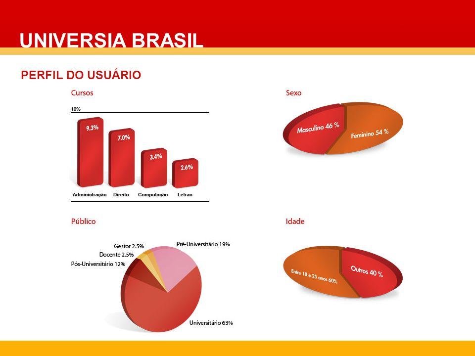 UNIVERSIA BRASIL REPRESENTATIVIDADE - ÂMBITO ACADÊMICO Instituições parceiras representam 11% do total de instituições brasileiras e correspondem a 52% do total do coletivo universitário do Brasil Instituições de Ensino Superior Total 2013 11% 227 IES sócias 89% 1786 IES não sócias 52% 2,16 MM coletivo representado 48% Coletivo Universitário Total 4,1 MM