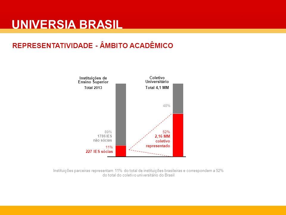 UNIVERSIA BRASIL REPRESENTATIVIDADE - ÂMBITO ACADÊMICO Instituições parceiras representam 11% do total de instituições brasileiras e correspondem a 52
