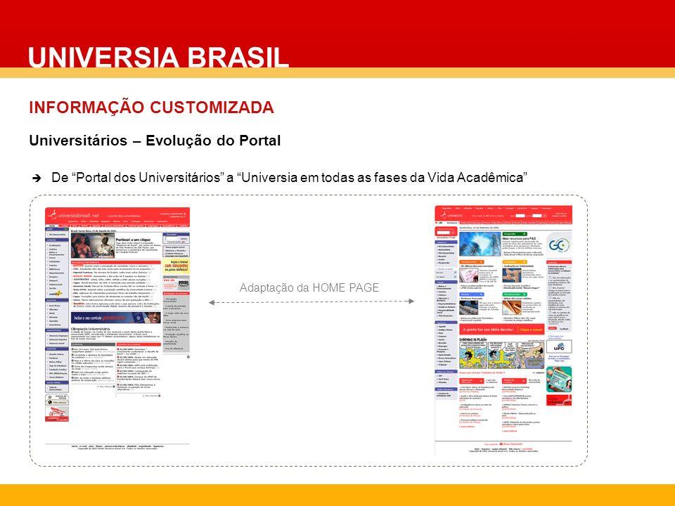 UNIVERSIA BRASIL INFORMAÇÃO CUSTOMIZADA De Portal dos Universitários a Universia em todas as fases da Vida Acadêmica Universitários – Evolução do Port
