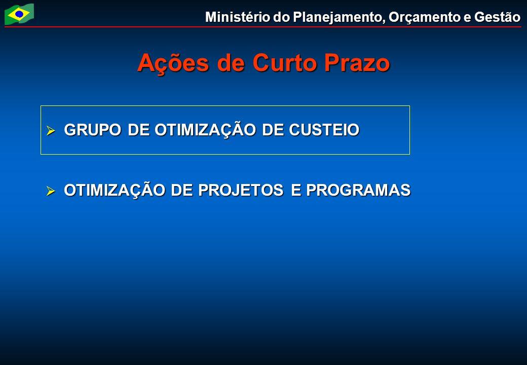 Ministério do Planejamento, Orçamento e Gestão Ações de Curto Prazo GRUPO DE OTIMIZAÇÃO DE CUSTEIO GRUPO DE OTIMIZAÇÃO DE CUSTEIO OTIMIZAÇÃO DE PROJET