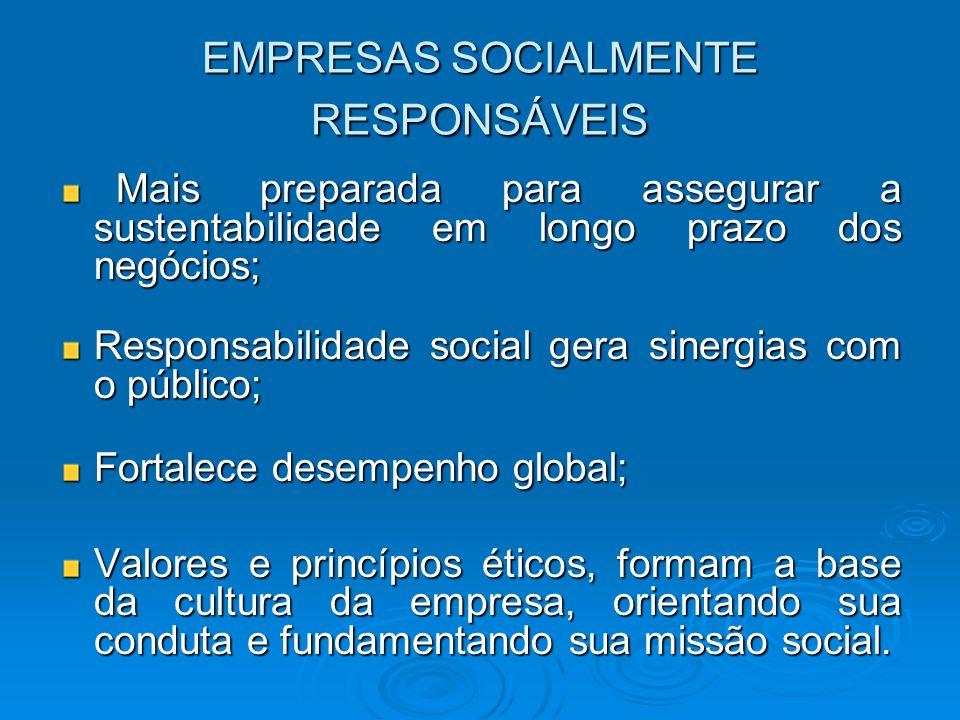 EMPRESAS SOCIALMENTE RESPONSÁVEIS Mais preparada para assegurar a sustentabilidade em longo prazo dos negócios; Mais preparada para assegurar a susten